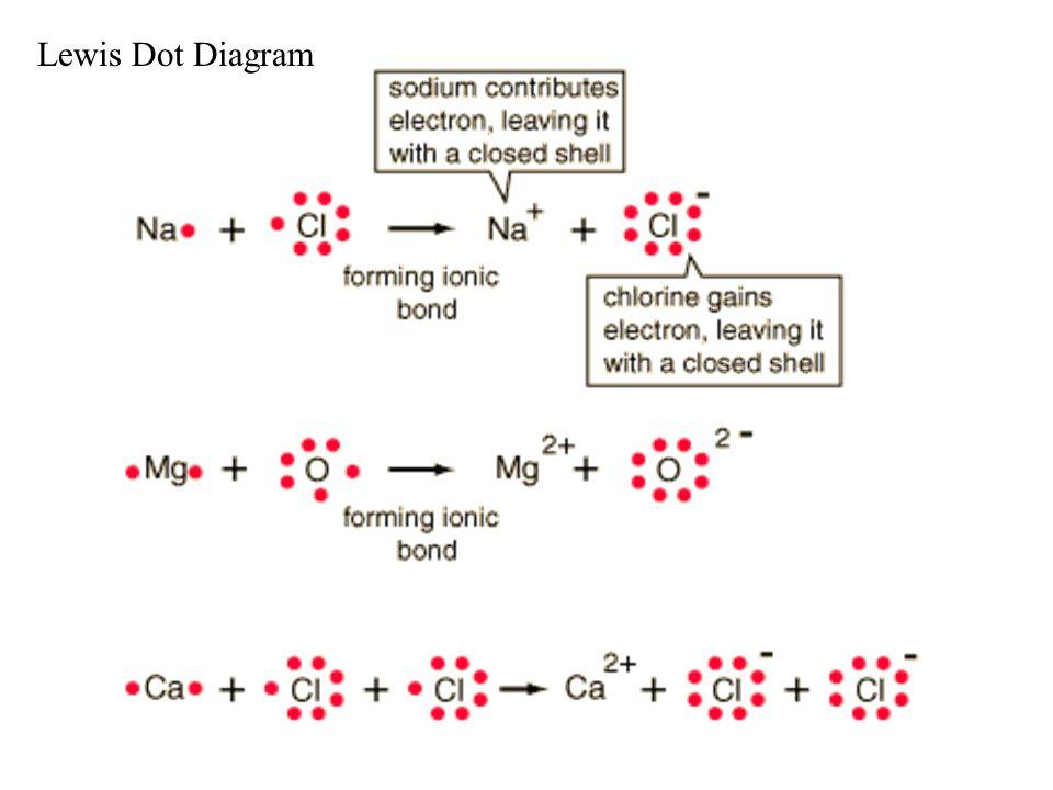 Ionic Bond Between Calcium And Oxygen Lewis Dot Diagrams