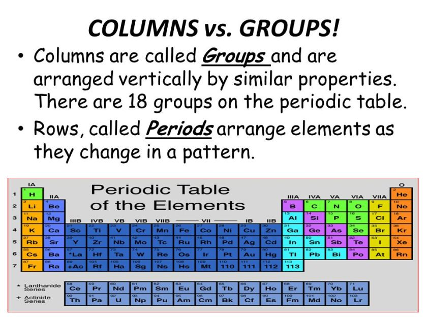 Modern periodic table spm chemistry form 4 form 5 lecture no 7 the the periodic table urtaz Gallery