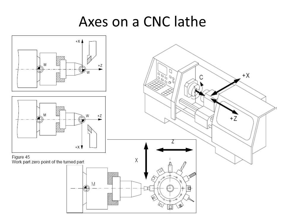 Diagram Cnc Machine Axis Diagram Diagram Schematic Circuit