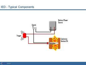(Improvised Explosive Device)  ppt video online download
