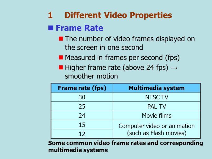 frame rate for pal | Framess.co