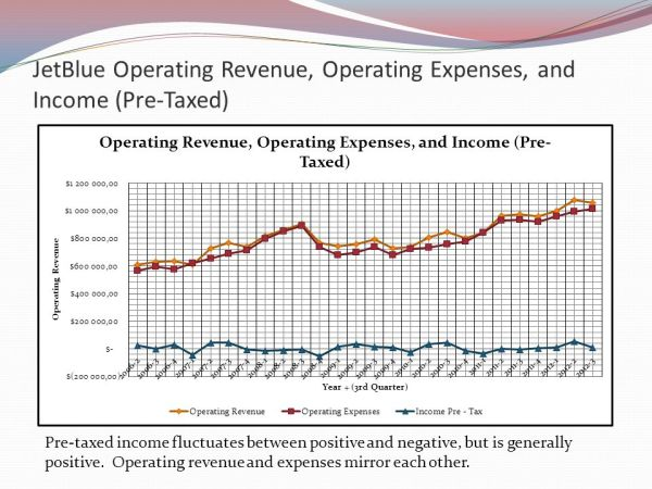 Airline Productivity and Cost Analysis Evan Demick - ppt ...