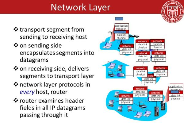Network Layer and Data Center Topologies - ppt download