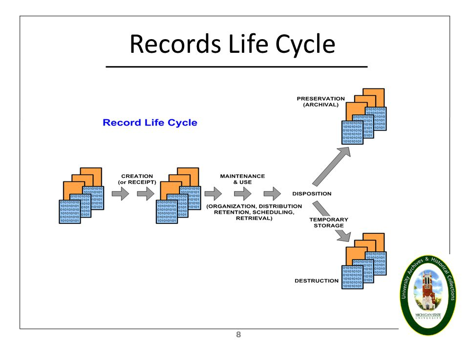 Access Management Life Cycle