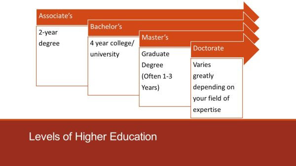 Levels of Education & Intro to College Life - ppt video ...