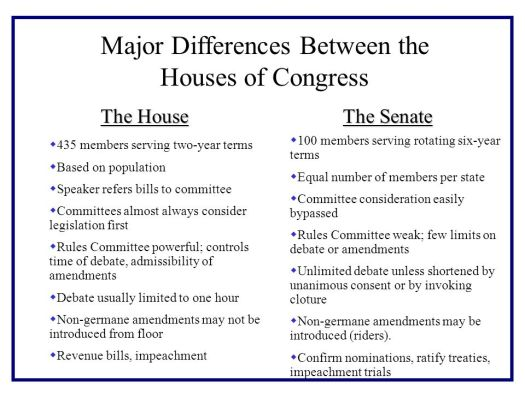 Image result for us senate house of representatives difference