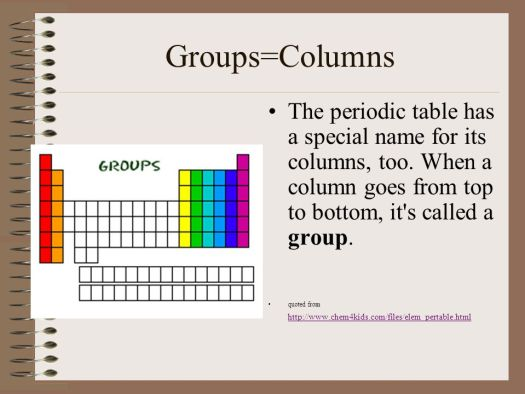 What is so special about the periodic table periodic diagrams the periodic table of elements ppt urtaz
