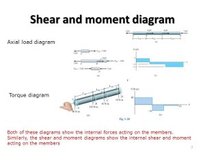Bending Shear and Moment Diagram, Graphical method to