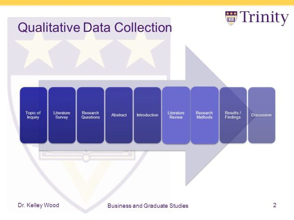 Qualitative Data Collection Strategy, Populations, and ...