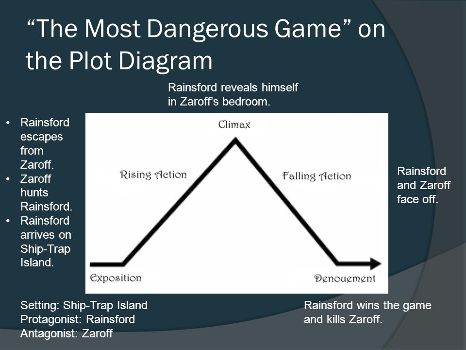Plot diagram on ppt diy wiring diagrams the most dangerous game summary cartoonjdi co rh cartoonjdi co plot diagram on a movie plot ccuart Choice Image