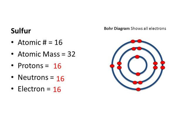 Periodic table sulfur protons periodic diagrams science periodic table sulfur protons brokeasshome com urtaz Image collections