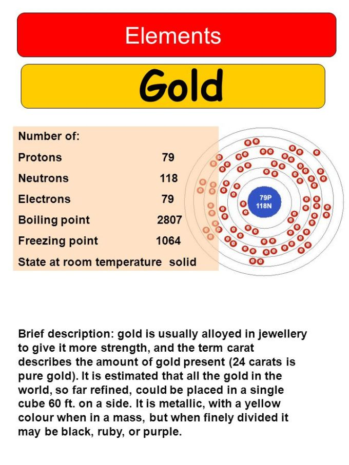 Periodic table gold number of protons microfinanceindia periodic table gold number of protons urtaz Image collections