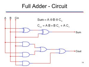 XOR, XNOR, and Binary Adders  ppt download