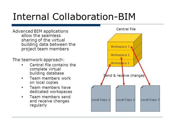 Introduction to BIM BIM Curriculum ppt video online download
