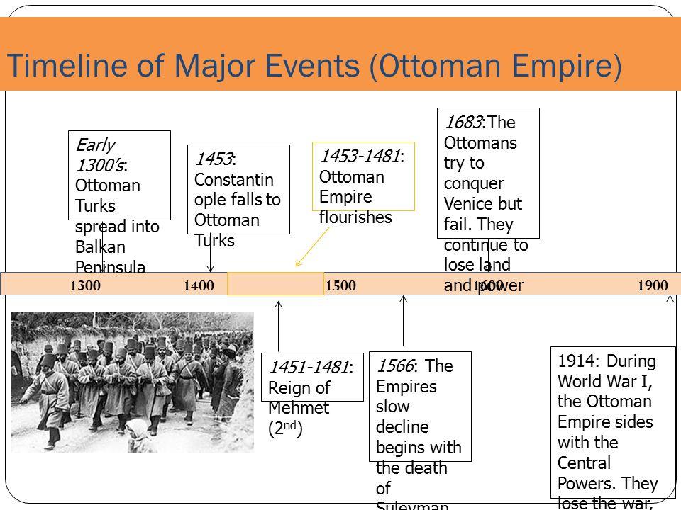 Islamaic Timeline Major Events