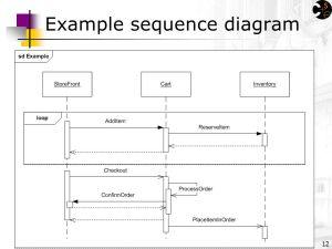 UML Sequence Diagrams Reading: UML Distilled Ch 4, by M