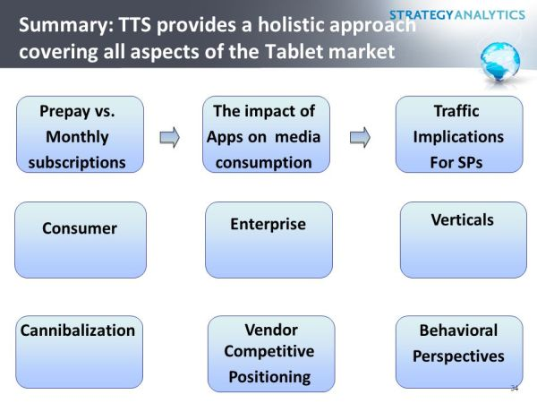 Strategy Analytics' Digital Consumer Practice - ppt download