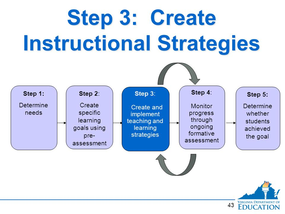Types Of Differentiated Instructional Strategies