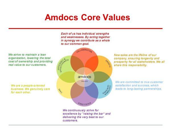 Diversity in Talent Management at Amdocs - ppt video ...