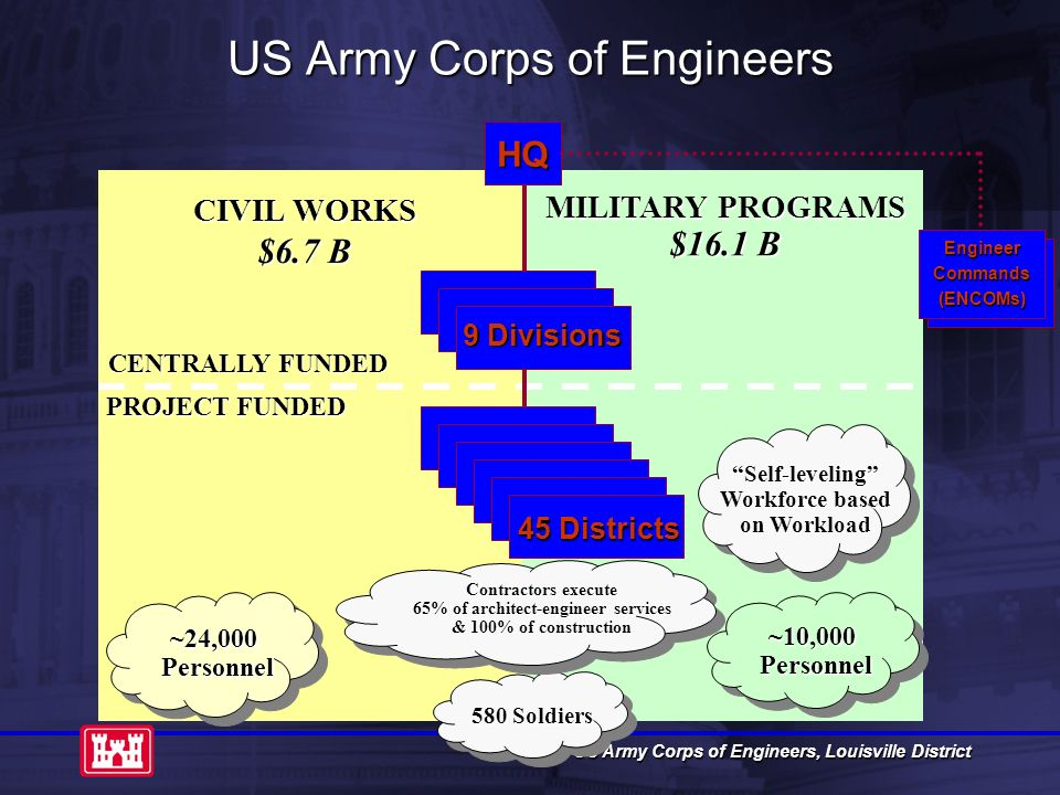 us army corps of engineers powerpoint template