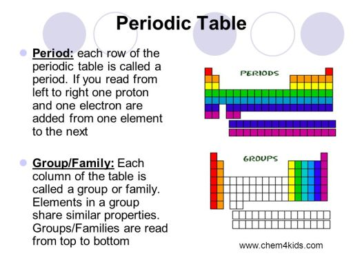 Other names for rows on the periodic table periodic diagrams science atomic structure and the periodic table ppt online urtaz