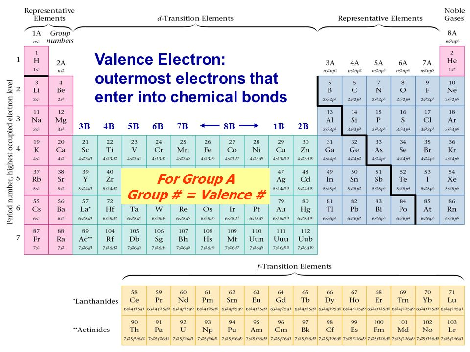 Metals Nonmetals Metalloids Noble Gases Periodic Table With Metals