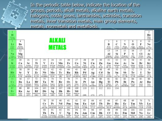 Where are the metals nonmetals and lanthanides located on periodic exploring the periodic table ppt online alkali metals actinides alkaline earth coinage halogens transition elements urtaz Choice Image
