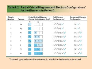 Chapter 8: Electron Configuration and Chemical Periodicity
