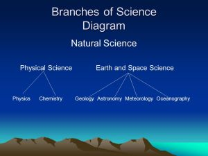 THE BRANCHES OF SCIENCE  ppt video online download