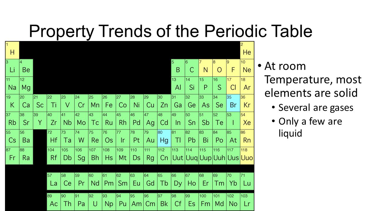 The Noble Gases Periodic Table Of Elements Metalloids