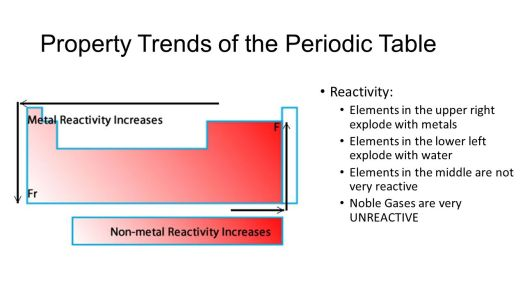 Reactivity across the periodic table choice image periodic table periodic table trends reactivity with water periodic diagrams urtaz Gallery
