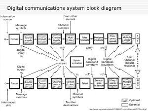 Digital Communications Tutorial  ppt video online download