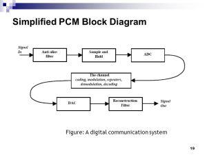 COMMUNICATION SYSTEM EECB353 Chapter 5 Part 1 DIGITAL