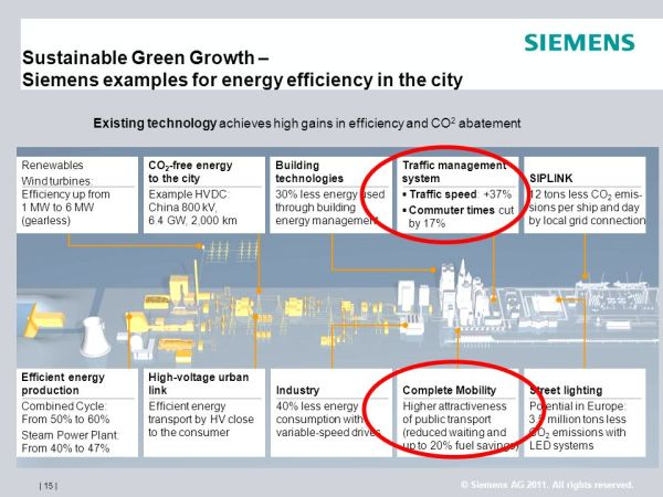 SMART CITIES: The role of ITC in creating a low-carbon ...