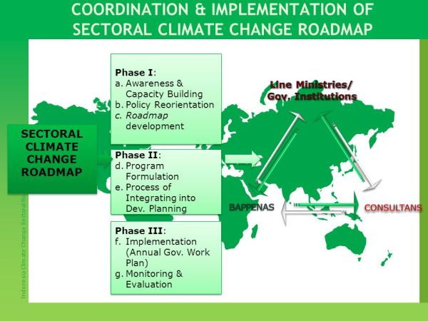 INDONESIA CLIMATE CHANGE SECTORAL ROADMAP (ICCSR ...