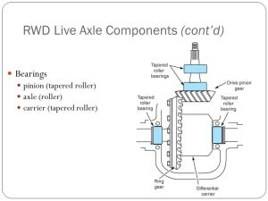 Differentials and Drive Axles  ppt video online download