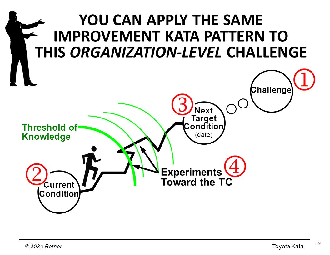 Developing Lean Management