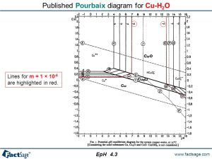 The EpH module EpH calculates and plots isothermal EpH (Pourbaix) diagrams EpH accesses only