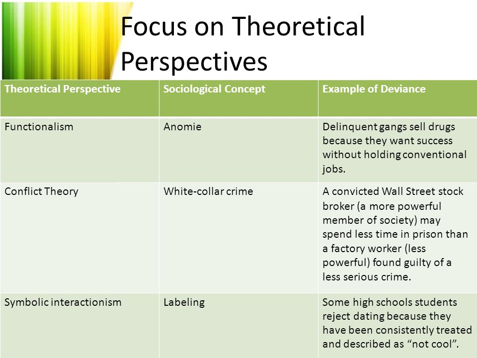 Symbolic Interactionism Sociology Examples