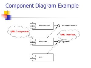 UML Packages & Related Diagrams  ppt download