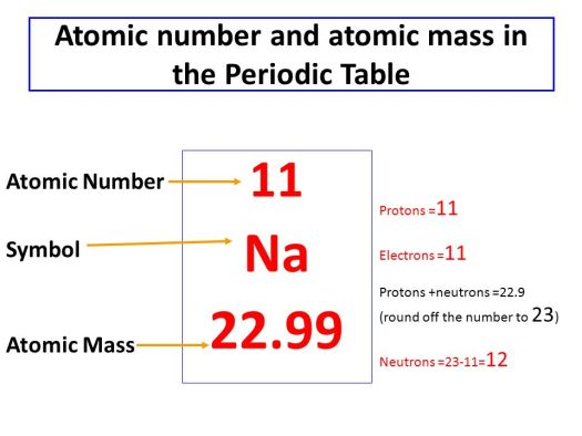 Why isn t the mass number on periodic table periodic diagrams 17 atomic number and mass in the periodic table urtaz Image collections