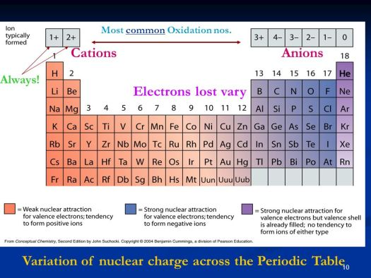 Nuclear charge across periodic table periodic diagrams science variation of nuclear charge across the periodic table electron configs oxidation states ppt urtaz Gallery