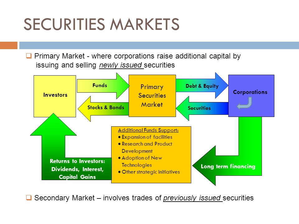 What Are Securities Stock Exchange