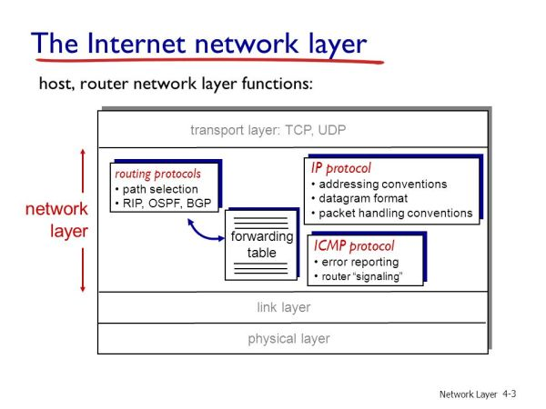 Chapter 4: Network Layer Part A - ppt download