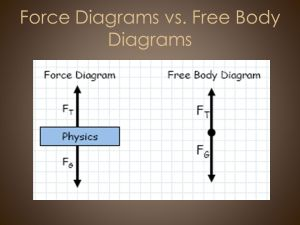 C Newton's Laws & Forces AP Physics  ppt download