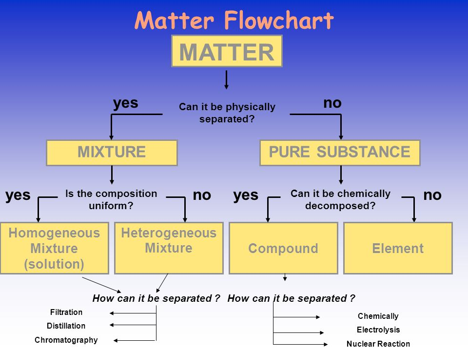 Flow Chart For Elements Compounds And Mixtures