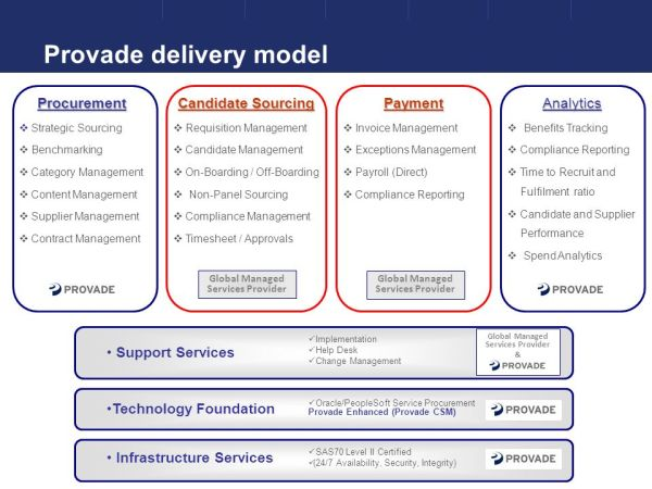 Managing Services Spend - ppt video online download