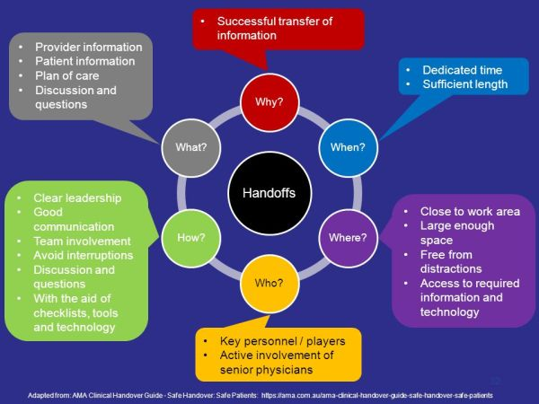 Improving Transitions of Care, Handoffs and Coordination ...