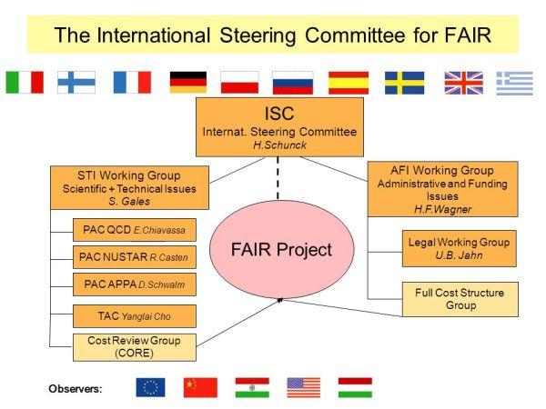FAIR – Status Report Walter F. Henning. - ppt video online ...