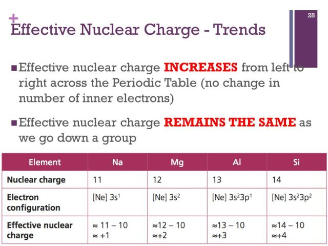Effective nuclear charge down the periodic table periodic effective nuclear charge trends urtaz Choice Image